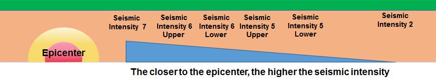 Seismic Intensity and the Epicenter