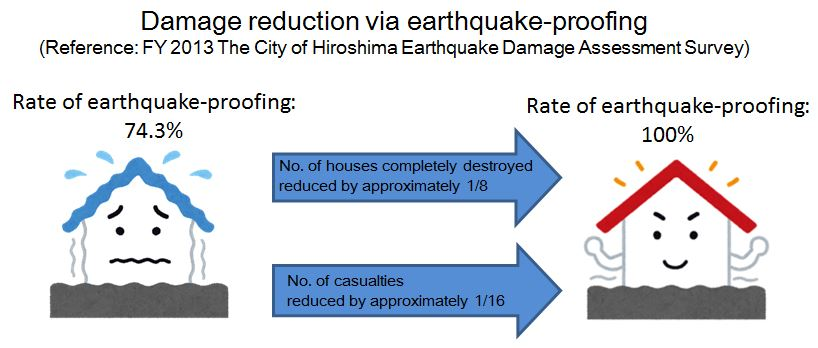 Earthquake proofing