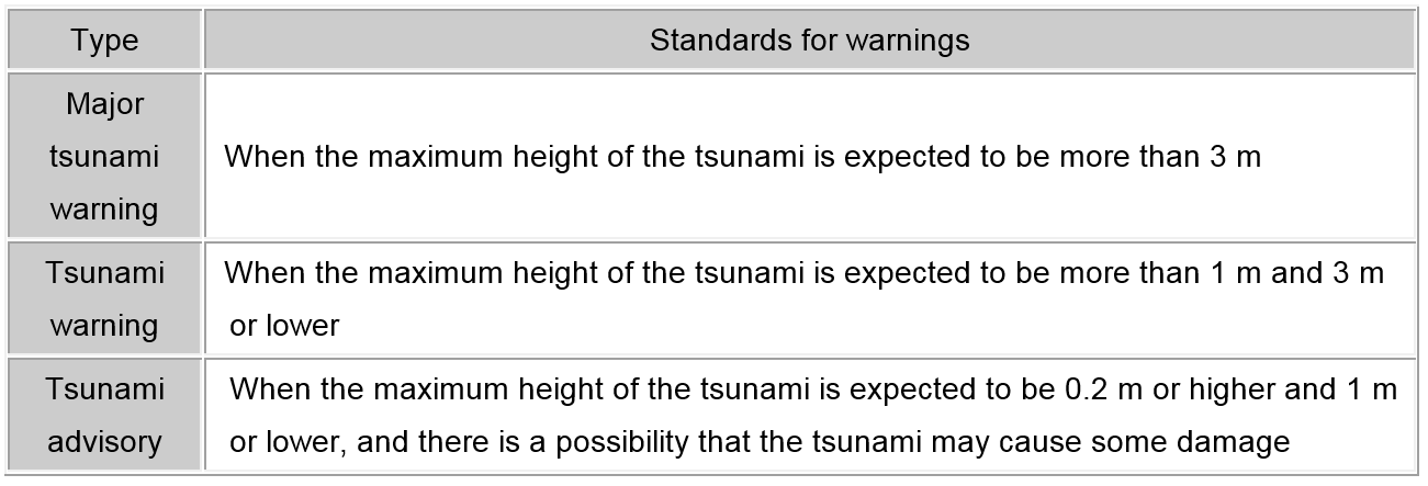 The pictuer of what is the difference between a tsunami warning and a tsunami advisory