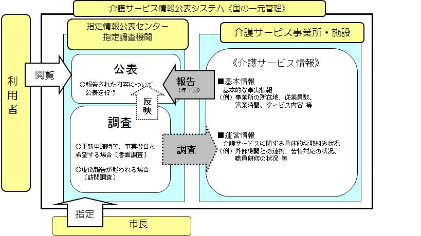 介護サービス情報の公表制度について(令和2年度) - 広島市公式 ...